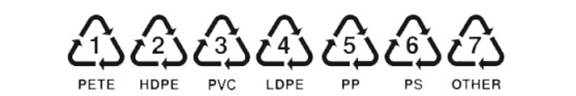 Plastic Recycling Symbols  1 through 7