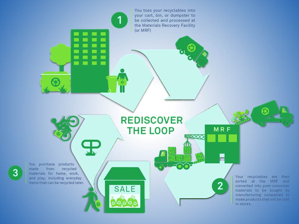 The Basic Recycling Process